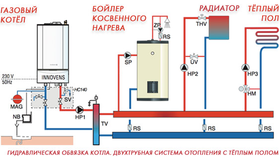 Cистемы отопления загородного дома